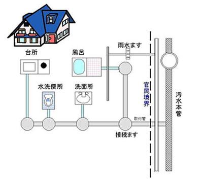 亀山市は、分流式なので雨水は絶対流さないようにしましょう。